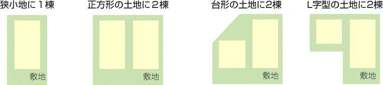 狭小地や正方形・台形・L字型など