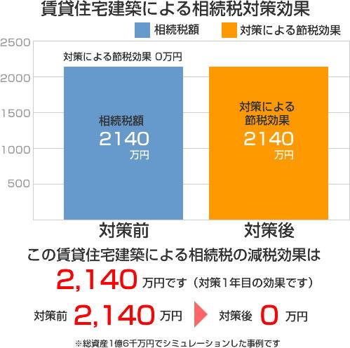 賃貸住宅建築による相続税対策効果