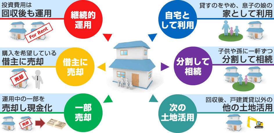 継続的運用・借主に売却・一部売却・次の土地活用・分割して相続・自宅として利用